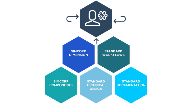 Four key elements of SimCorps standard platform