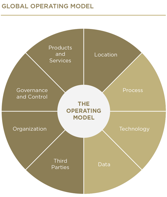 how to create an operating model