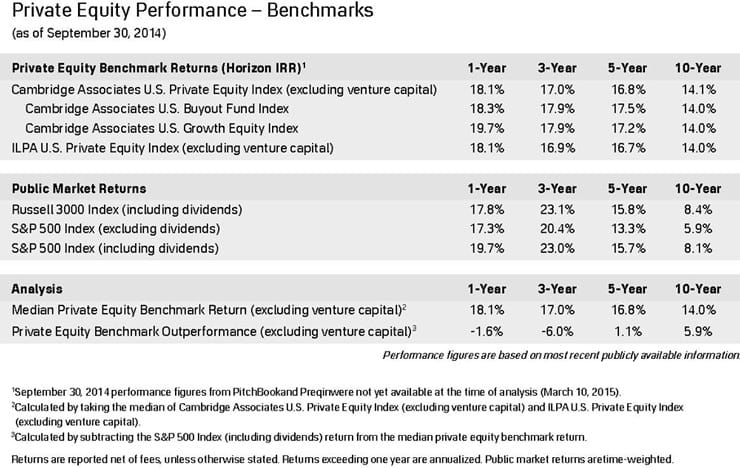 Performance data collected by Private Equity Growth Capital Council Journal 740x468
