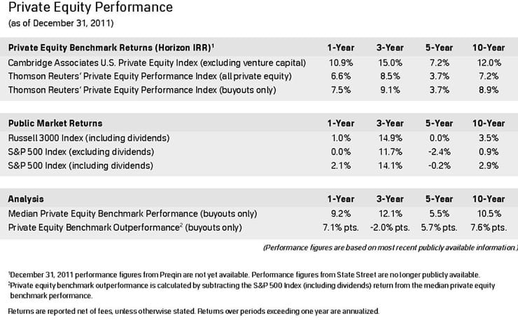 Performance data collected by Private Equity Growth Capital Council Q4 Journal 740x468