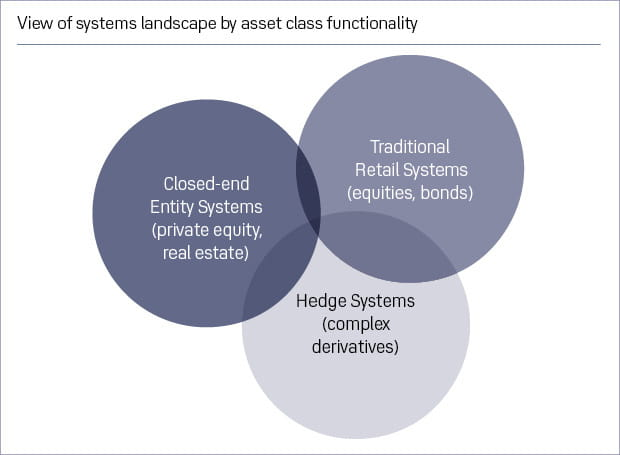 Systems landscape by asset class functionality Journal 620x455