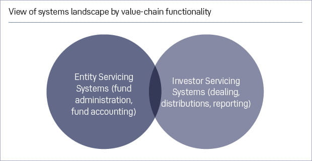 Systems landscape by value-chain functionality Journal 620x320