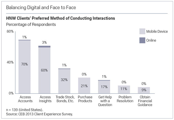 CEB HNW Clients preferred method of conducting interactions