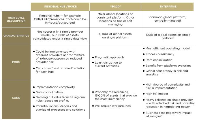 Optimal operating model | SimCorp